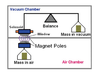 Illustration of vacuum to air transfer of kilogram calibration using magnetic levitation. A standard mass in the vacuum chamber is compared to a mass in the air chamber using the same mass balance.