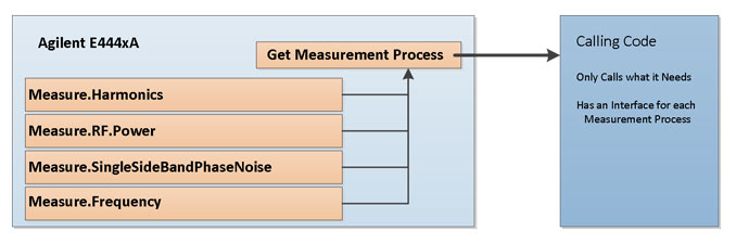 The Get Measurement Process allows the calling procedure to laterally ask the driver if it supports the measurement function it needs. If the driver does not support a measurement function, the calling procedure is not able to use that instrument.