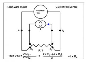 """In the Fluke 8508A, a technique called """"Tru-ohms"""" can be used to easily remove EMFs."""