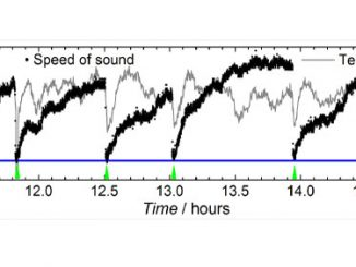 Speed of Sound Variation