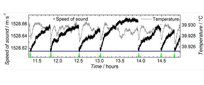 Speed of Sound Variation