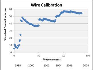 wire_calibration